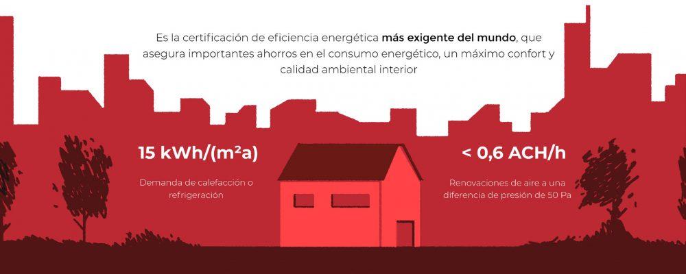 Instituto Passivhaus PROMOVIENDO ALTOS estándares de sustentabilidad CON LA CERTIFICACIÓN PASSIVHAUS